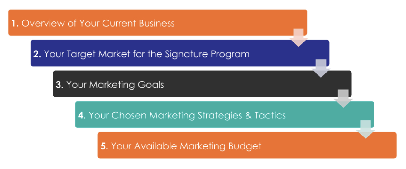 Coaching marketing elements